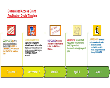 Guaranteed Access Grant Application Cycle Timeline